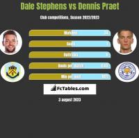 Dale Stephens vs Dennis Praet h2h player stats