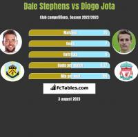 Dale Stephens vs Diogo Jota h2h player stats