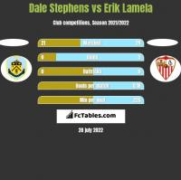 Dale Stephens vs Erik Lamela h2h player stats