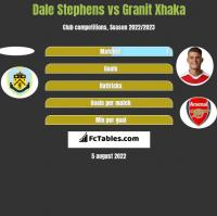 Dale Stephens vs Granit Xhaka h2h player stats