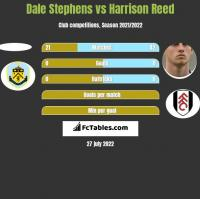 Dale Stephens vs Harrison Reed h2h player stats