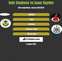 Dale Stephens vs Isaac Hayden h2h player stats