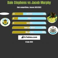 Dale Stephens vs Jacob Murphy h2h player stats