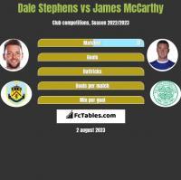Dale Stephens vs James McCarthy h2h player stats