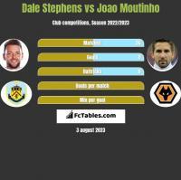 Dale Stephens vs Joao Moutinho h2h player stats