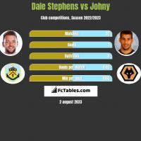 Dale Stephens vs Johny h2h player stats
