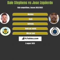 Dale Stephens vs Jose Izquierdo h2h player stats