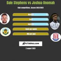 Dale Stephens vs Joshua Onomah h2h player stats