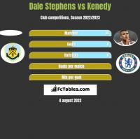 Dale Stephens vs Kenedy h2h player stats