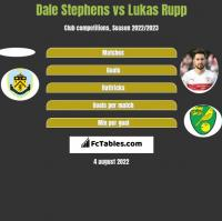 Dale Stephens vs Lukas Rupp h2h player stats