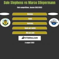 Dale Stephens vs Marco Stiepermann h2h player stats