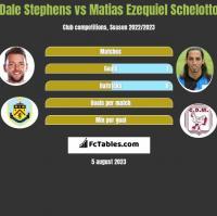 Dale Stephens vs Matias Ezequiel Schelotto h2h player stats