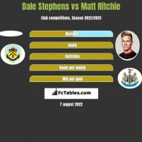 Dale Stephens vs Matt Ritchie h2h player stats