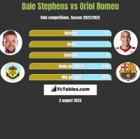 Dale Stephens vs Oriol Romeu h2h player stats