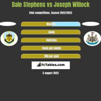Dale Stephens vs Joseph Willock h2h player stats