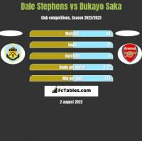 Dale Stephens vs Bukayo Saka h2h player stats