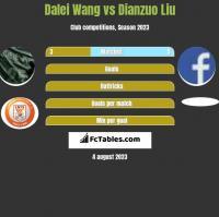 Dalei Wang vs Dianzuo Liu h2h player stats