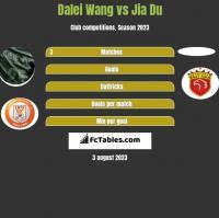 Dalei Wang vs Jia Du h2h player stats