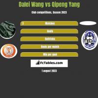 Dalei Wang vs Qipeng Yang h2h player stats