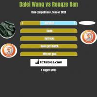 Dalei Wang vs Rongze Han h2h player stats