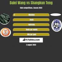 Dalei Wang vs Shangkun Teng h2h player stats