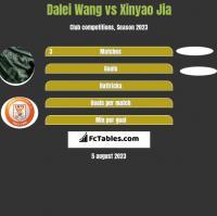 Dalei Wang vs Xinyao Jia h2h player stats