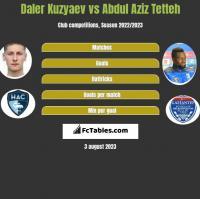 Daler Kuzyaev vs Abdul Aziz Tetteh h2h player stats