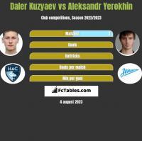 Daler Kuzyaev vs Aleksandr Yerokhin h2h player stats
