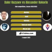Daler Kuzyaev vs Alexander Kokorin h2h player stats