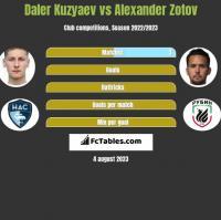 Daler Kuzyaev vs Alexander Zotov h2h player stats
