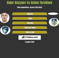 Daler Kuzyaev vs Anton Terekhov h2h player stats
