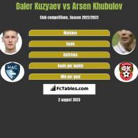 Daler Kuzyaev vs Arsen Khubulov h2h player stats
