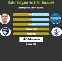 Daler Kuzyaev vs Artur Yusupov h2h player stats