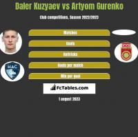 Daler Kuzyaev vs Artyom Gurenko h2h player stats