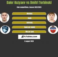 Daler Kuzyaev vs Dmitri Torbinski h2h player stats