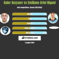 Daler Kuzyaev vs Emiliano Ariel Rigoni h2h player stats
