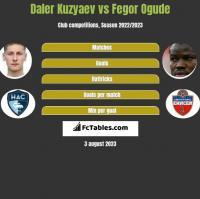 Daler Kuzyaev vs Fegor Ogude h2h player stats