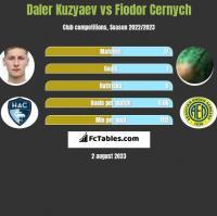 Daler Kuzyaev vs Fiodor Cernych h2h player stats
