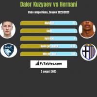 Daler Kuzyaev vs Hernani h2h player stats