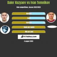 Daler Kuzyaev vs Ivan Temnikov h2h player stats