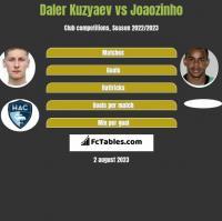 Daler Kuzyaev vs Joaozinho h2h player stats