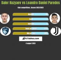 Daler Kuzyaev vs Leandro Daniel Paredes h2h player stats