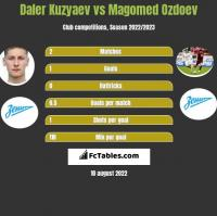 Daler Kuzyaev vs Magomed Ozdoev h2h player stats
