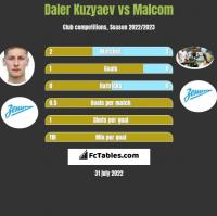 Daler Kuzyaev vs Malcom h2h player stats