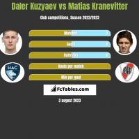 Daler Kuzyaev vs Matias Kranevitter h2h player stats