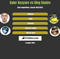 Daler Kuzyaev vs Oleg Shatov h2h player stats