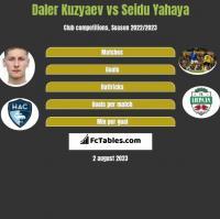 Daler Kuzyaev vs Seidu Yahaya h2h player stats