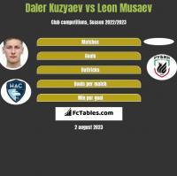 Daler Kuzyaev vs Leon Musaev h2h player stats