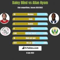 Daley Blind vs Allan Nyom h2h player stats