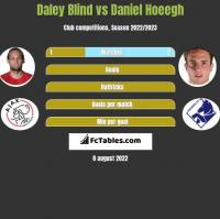 Daley Blind vs Daniel Hoeegh h2h player stats